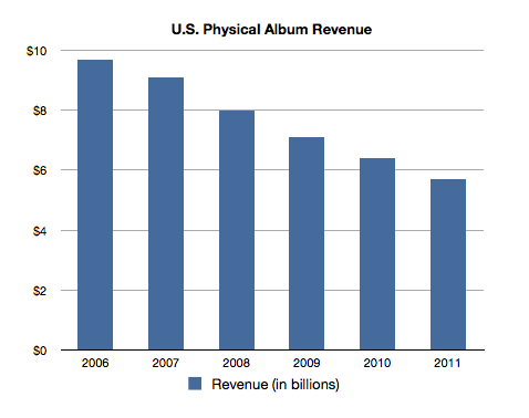 Physical Album Sales