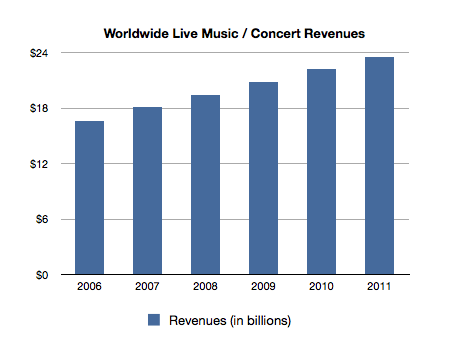 Worldwide Concert Revenues